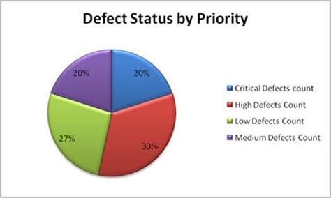 How to write defect report